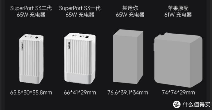 应该是体积最小的氮化镓充电器,空姐空少为啥看重它