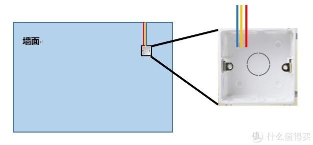 图7横平竖直影响线路定位