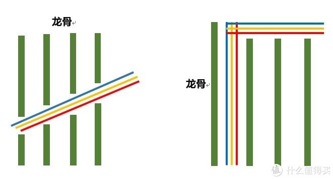 图8横平竖直影响龙骨安装