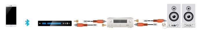 21世纪二〇年代简明Hi-Fi入门指南(附上我的七千元系统方案)