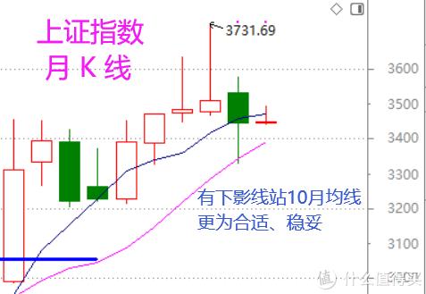股市周总结:月K线上看后市(含视频版)