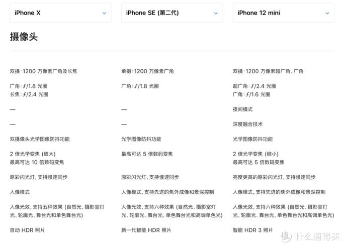 咸鱼收了部iPhone SE2,都2021年了,它还香吗?