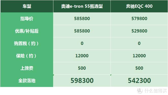 奥迪e-tron:国产版本上市无人关注,老款进口版本疯狂降价