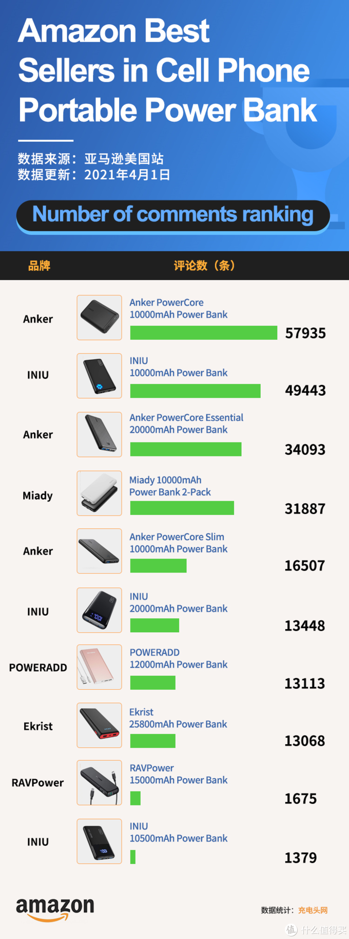 美国亚马逊充电宝销量排行榜