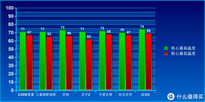 11900K装机方案分享:提升最高26%,实用温度也不高