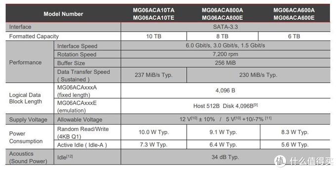 最便宜1TB不到百元,近期高性价比机械硬盘推荐