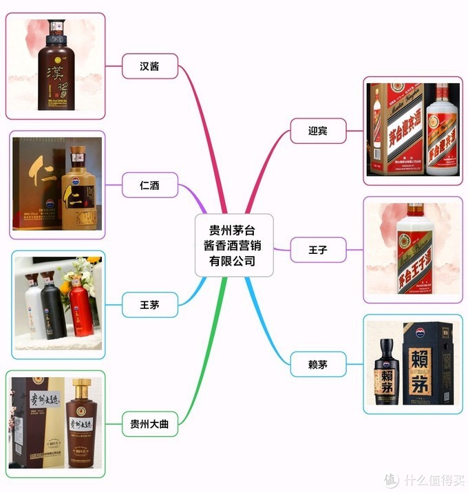 细说贵州茅台集团产品线!一文理清所有嫡系酒水,最新最全(建议收藏)