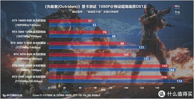 《先驱者(Outriders)》—带丰富RPG元素的射击游戏,优化好DLSS强力加持