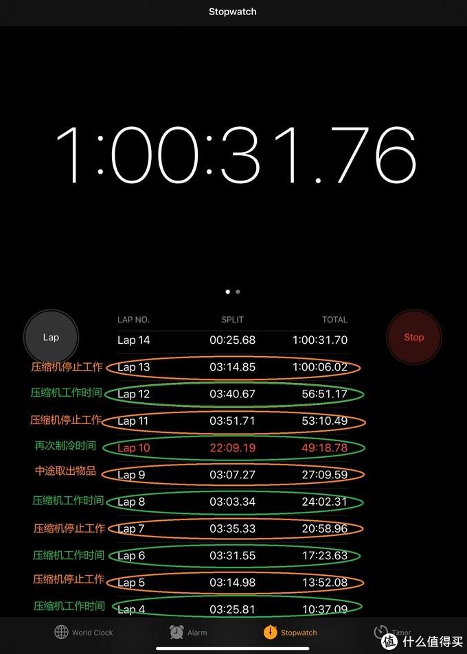 压缩机工作时间基本大于停止时间