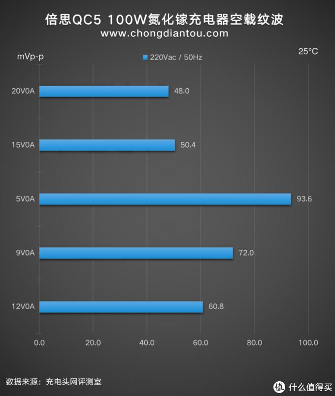搭载高通QC5快充协议的实体产品上市:倍思100W氮化镓充电器评测