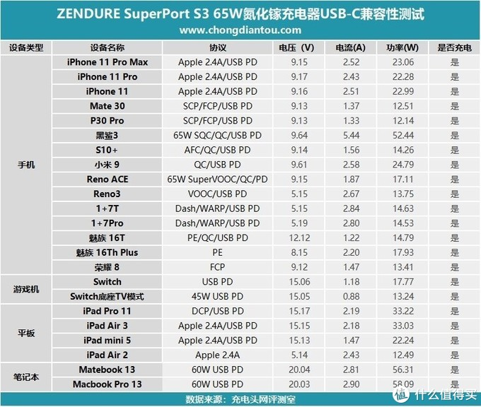 Smaller than small!征拓Superport S3 二代65W快充