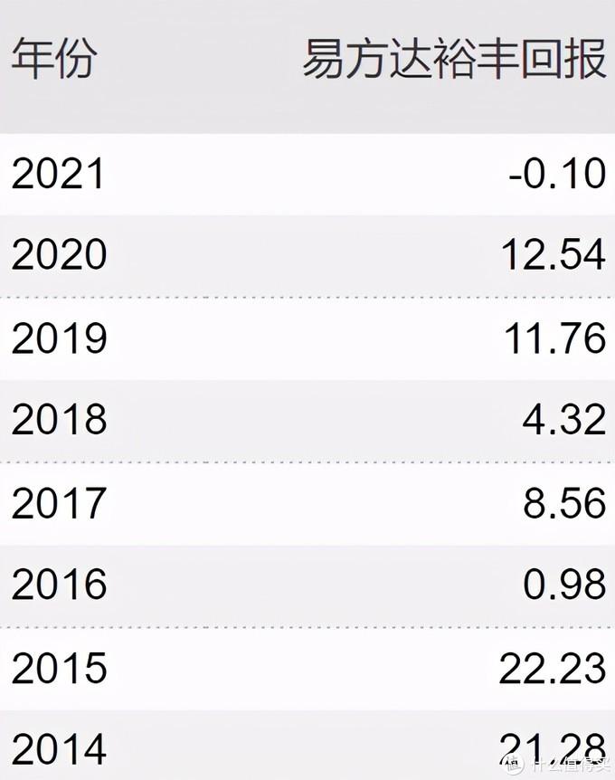 2021年稳健基金top20榜单