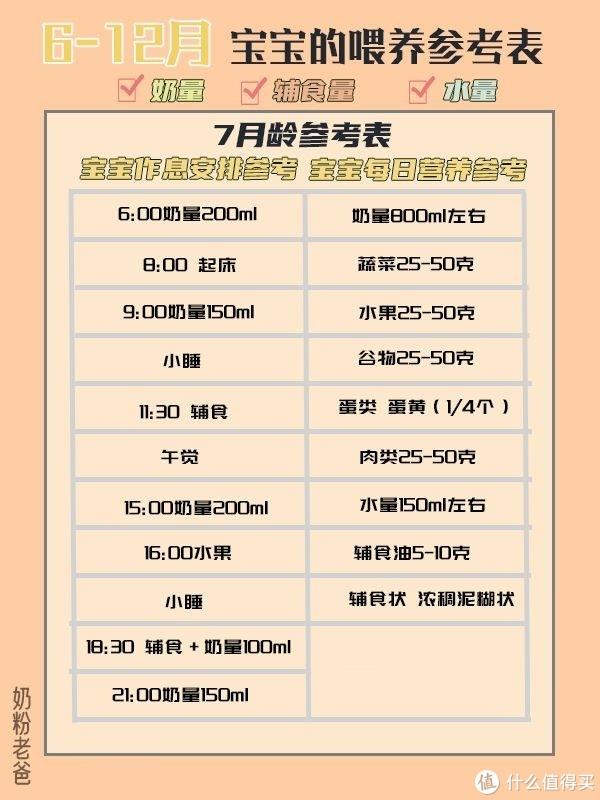 干货分享|6-12月宝宝的奶量水量辅食量参考表