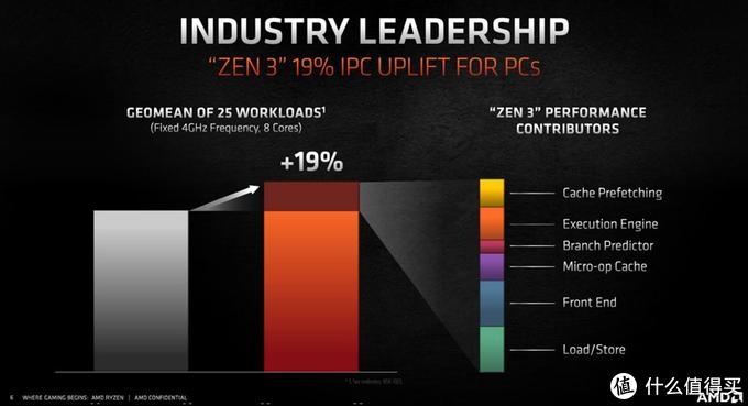 AMD锐龙7 5800X对比酷睿i9-11900K:功耗比你低还便宜,怕不怕?