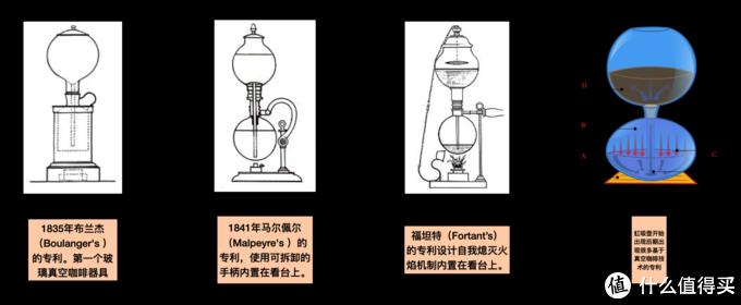咖啡制作(历史)| 自古以来人类吃(喝)咖啡的方式|咖啡机|咖啡器具|虹吸壶|手冲