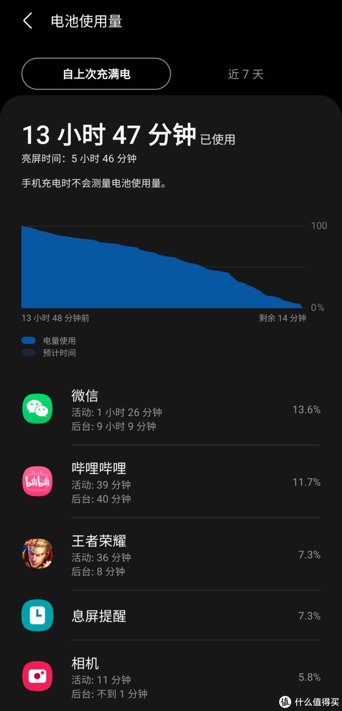 使用单卡时,大部分时间5G数据,手机亮屏将近6小时