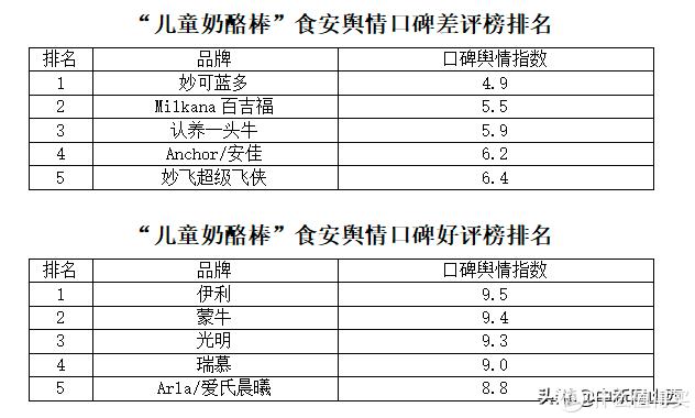 """以上排名引自""""中国食品安全网舆情中心、阿米检测技术有限公司技术报告"""""""