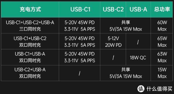 同级别体积更小、性能更优,征拓 SuperPort S3 二代氮化镓PD快充评测