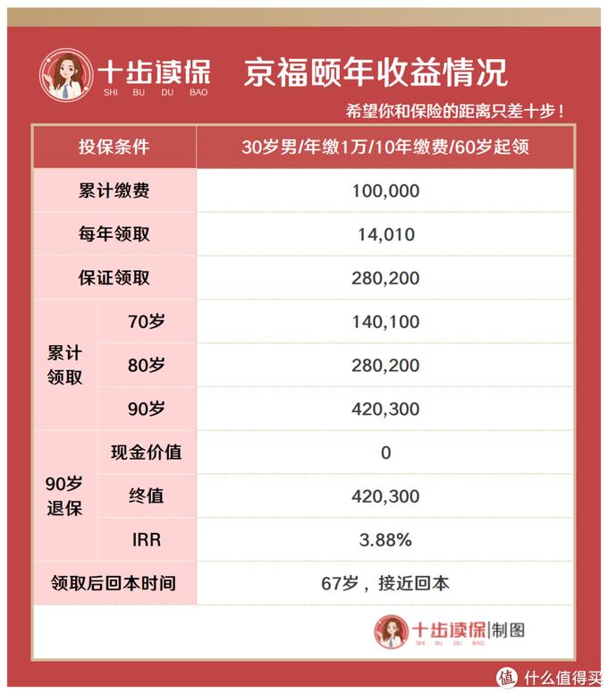北京京福颐年养老金怎么样?收益很高,但有一点需要注意!