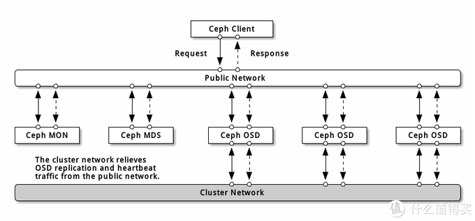 Ceph网络架构