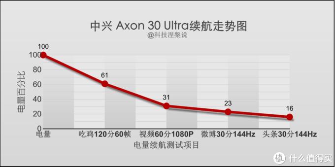 昔日王者,归来之作究竟如何?中兴Axon30 Ultra评测