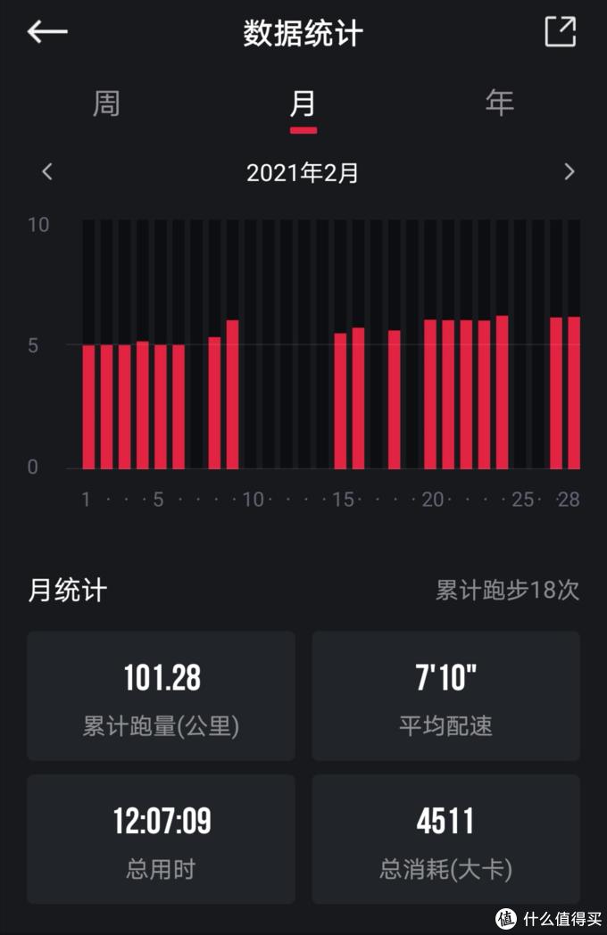 ▲ 今年2月跑量 在家休息时间比较充裕