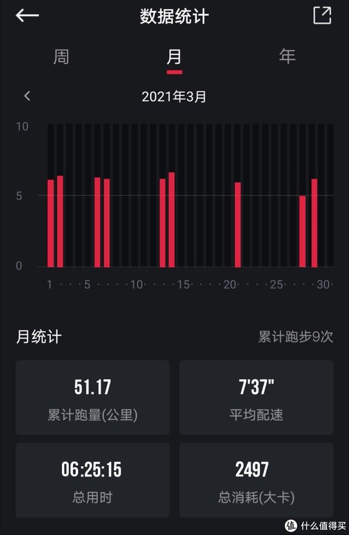 ▲ 今年3月跑量:主要周末有时间跑