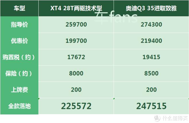 凯迪拉克XT4:价格比去年涨了6000块,偶尔会战败给VV7