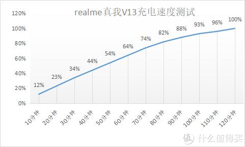 深度测评超长续航的realme V13,用3800字告诉你这款手机是否值得推荐