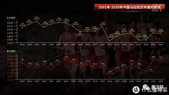 从厦门马拉松开始 谈中国品牌之崛起(你没见过的破三装备数据)