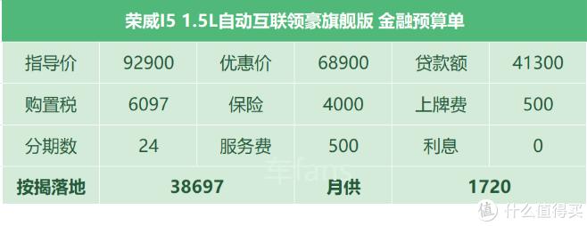 荣威I5:存在感低卖不过帝豪,搭载CVT却顿挫感明显