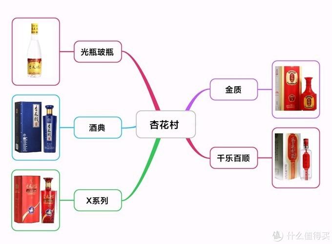 汾酒集团产品线梳理!嫡系产品一文理清,最新最全(建议收藏)