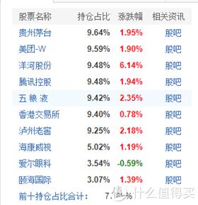 【季报分析】张坤一季度居然买了这些股票!