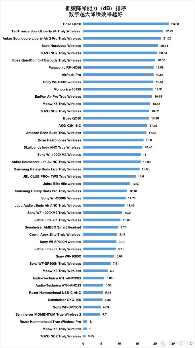 44款入耳式耳机降噪实力对比:2021年上半年入耳式降噪耳机购买攻略