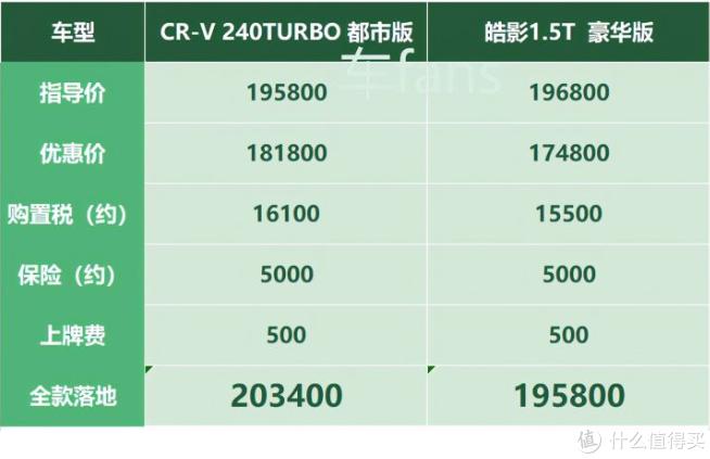 CR-V:过完年每月降三千,芯片紧缺是纸老虎,噪音和缝隙才是真问题