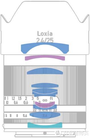 并不昂贵的奢侈品:Loxia Distagon 2.4/25 & Sonnar 2.4/85