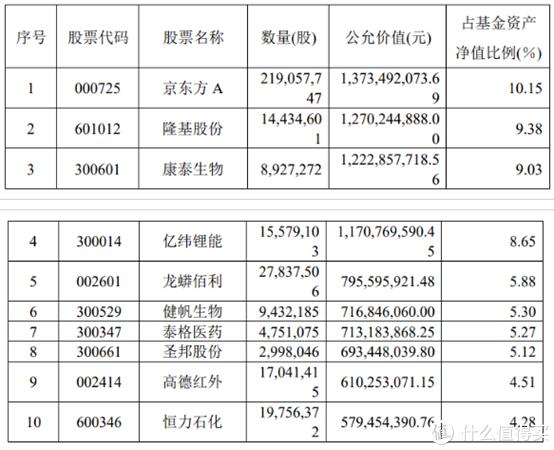 【季报分析】谢治宇,董承非,刘格菘都看好什么股票呢?