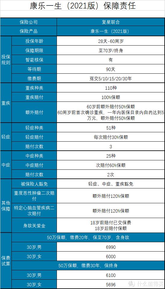坤鹏论保:康乐一生2021优缺点全面分析,谁适合购买?