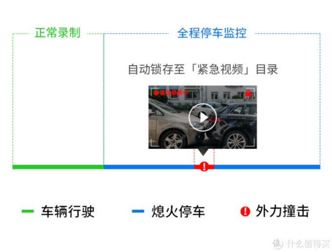 也许是更具性价比的选择?360行车记录仪 G300 3K版上市前瞻