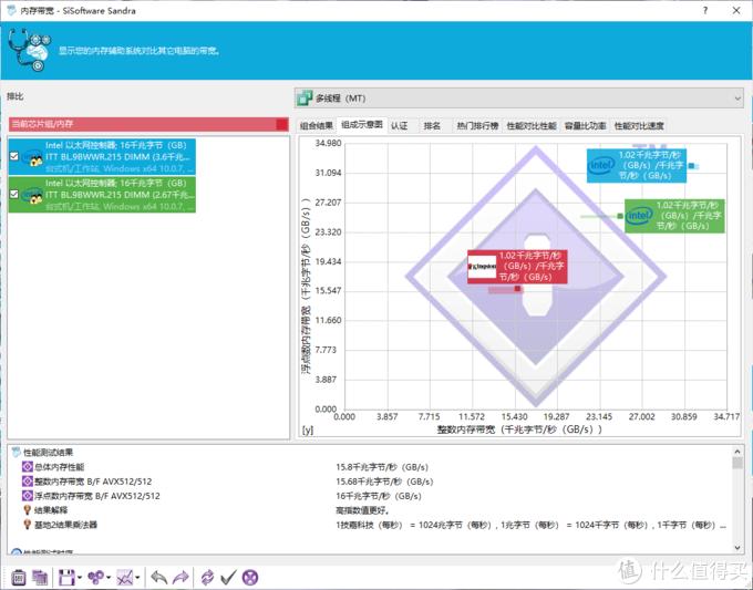 ▲朗科越影DDR4-3200MHz 8G内存在3200MHz频率下的成绩