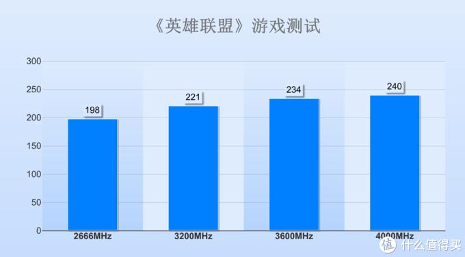 ▲各个频率下的成绩对比