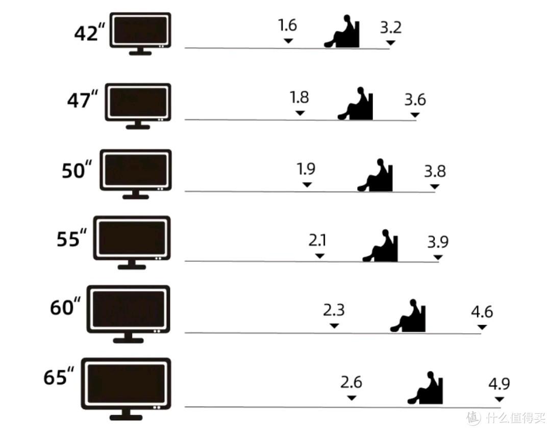 电视尺寸选择