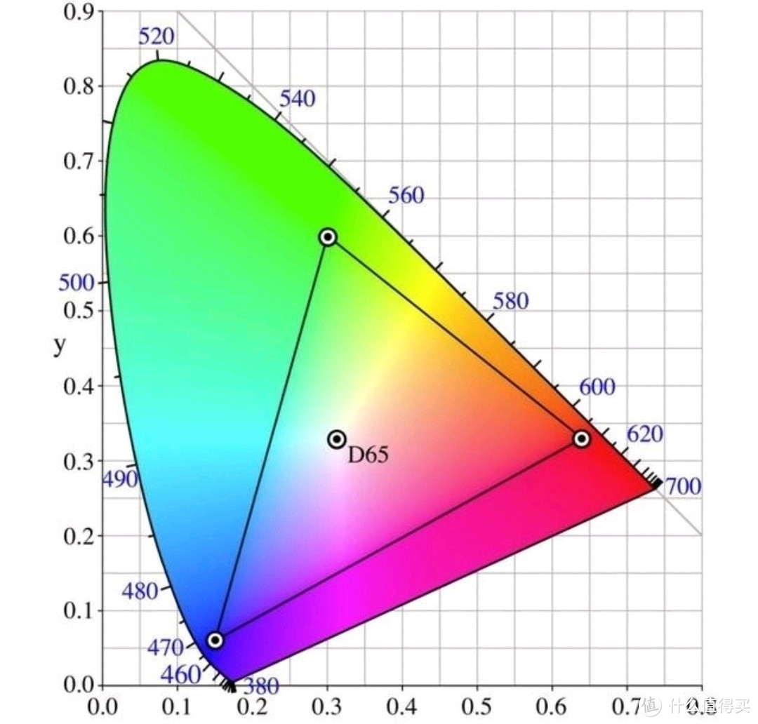 CIE色度图(中间三角形为NTSC色域)