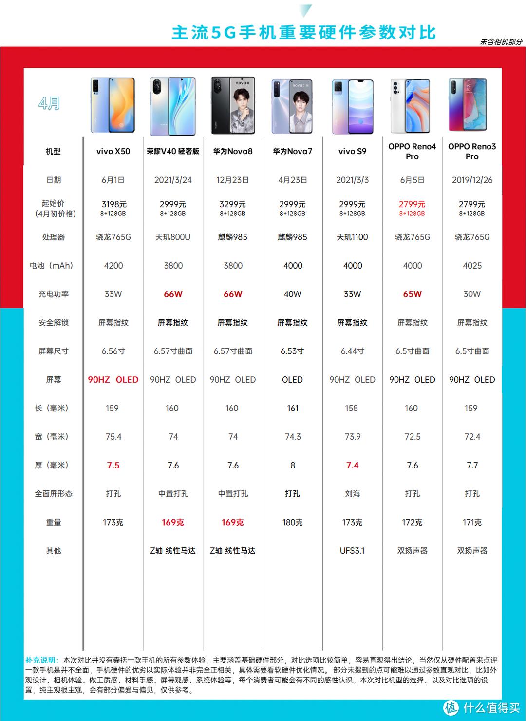 2021年春(4月)手机选购指南,中端机的胜利,往年机更香