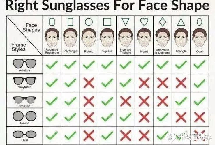 适合的才是最好的!根据脸型选墨镜,方法请收藏!