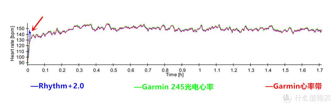 运动,你还在忽视心率吗|Scosche Rhythm+2.0光电心率臂带