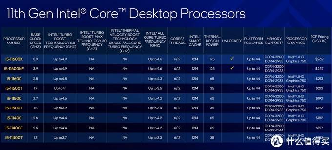 如今竟成了性价比代名词?Core i5 11600K和华硕TUF B560M PLUS重炮手评测