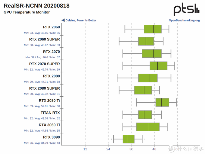 2021年度理财产品-ZOTAC索泰 RTX3090-24G6X天启OC显卡专业评测