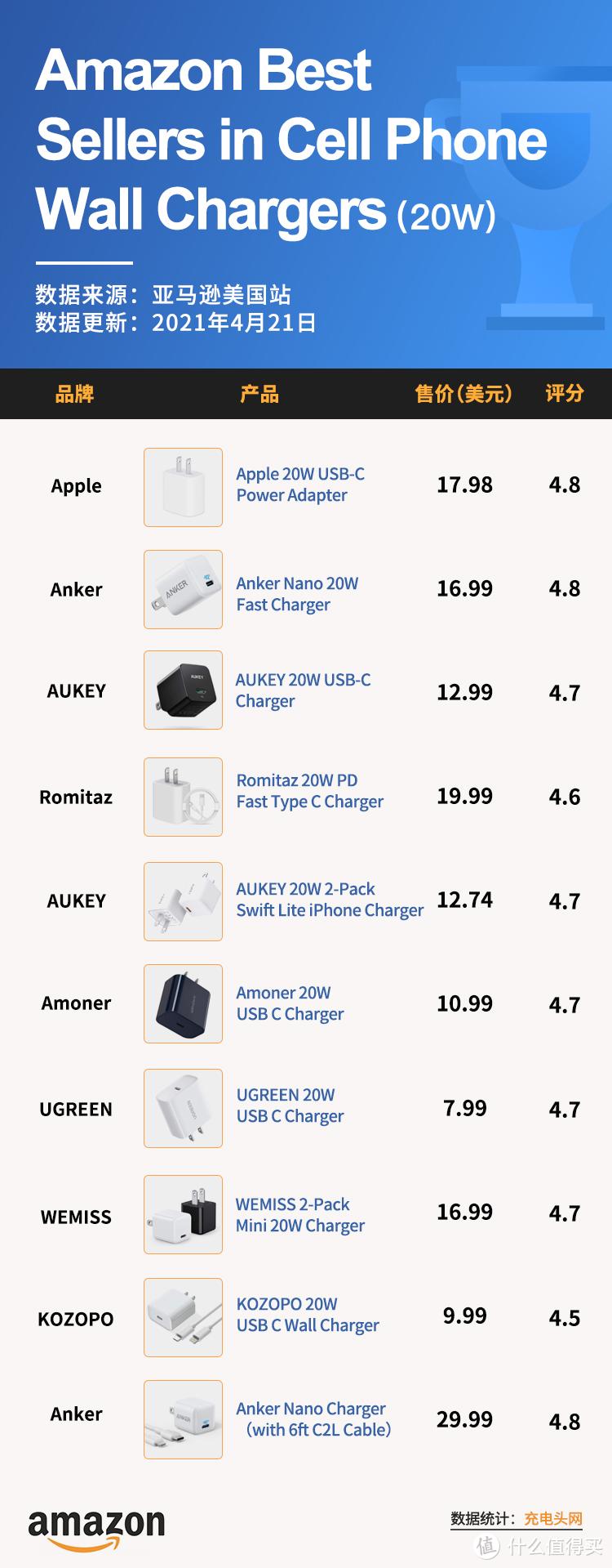 美国亚马逊20W快充4月销量榜单
