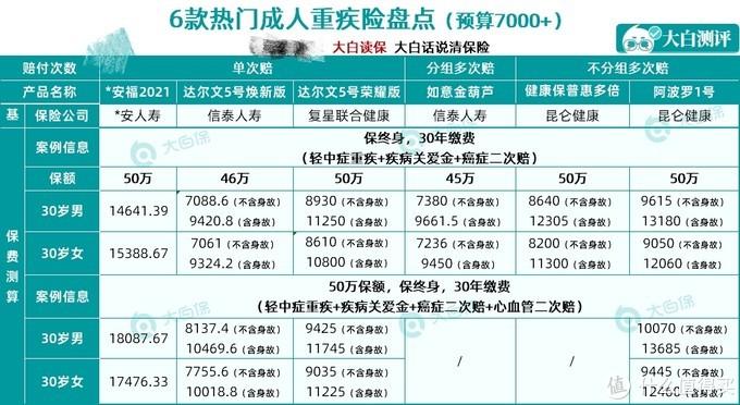 4月高性价比重疾险整理:3000-7000元各价位方案汇总,最低3000元买30万保额